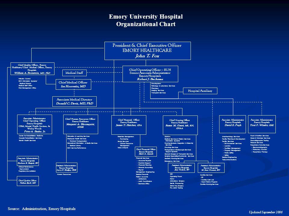 Emory University Hospital Organizational Chart Source: Administration, Emory Hospitals Development Pathology & Laboratory Services Pharmacy Imaging Services Transplant Services Assistant Administrator Emory Hospitals Larry F.
