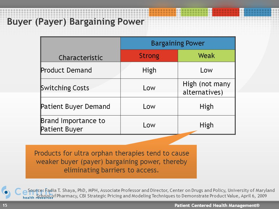 Patient Centered Health Management® 15 Buyer (Payer) Bargaining Power Characteristic Bargaining Power StrongWeak Product DemandHighLow Switching CostsLow High (not many alternatives) Patient Buyer DemandLowHigh Brand Importance to Patient Buyer LowHigh Products for ultra orphan therapies tend to cause weaker buyer (payer) bargaining power, thereby eliminating barriers to access.