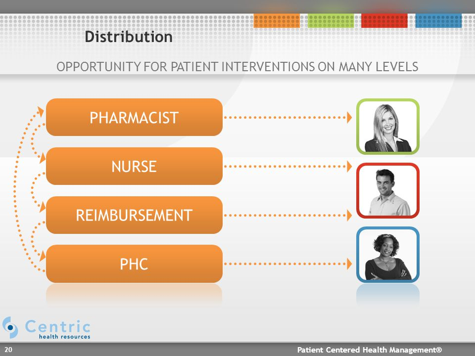 Patient Centered Health Management® 20 Distribution PHARMACIST NURSE REIMBURSEMENT PHC OPPORTUNITY FOR PATIENT INTERVENTIONS ON MANY LEVELS