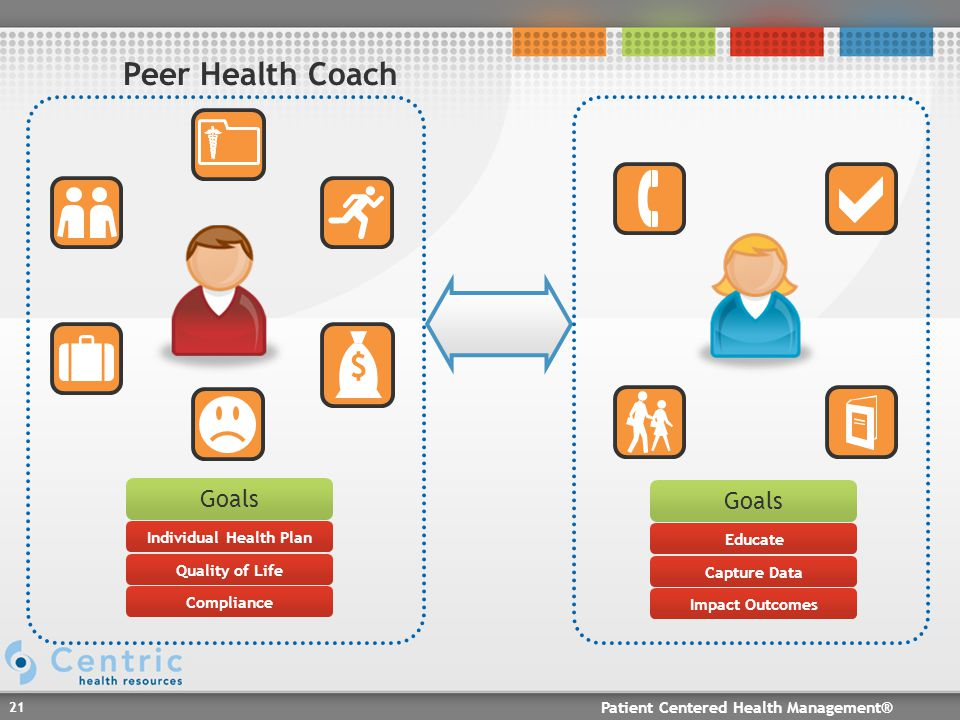Patient Centered Health Management® 21 Peer Health Coach $ Goals Individual Health Plan Quality of Life Compliance Goals Educate Capture Data Impact Outcomes