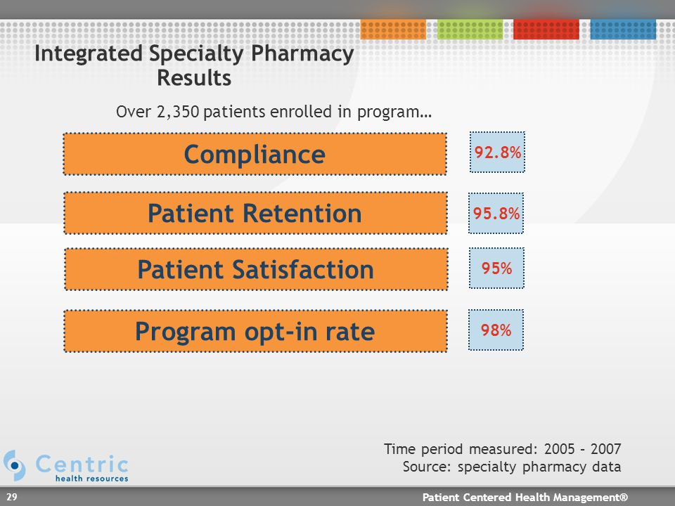 Patient Centered Health Management® 29 Compliance Patient Retention Patient Satisfaction 92.8% 95.8% 95% Time period measured: 2005 – 2007 Source: specialty pharmacy data Integrated Specialty Pharmacy Results Program opt-in rate 98% Over 2,350 patients enrolled in program…
