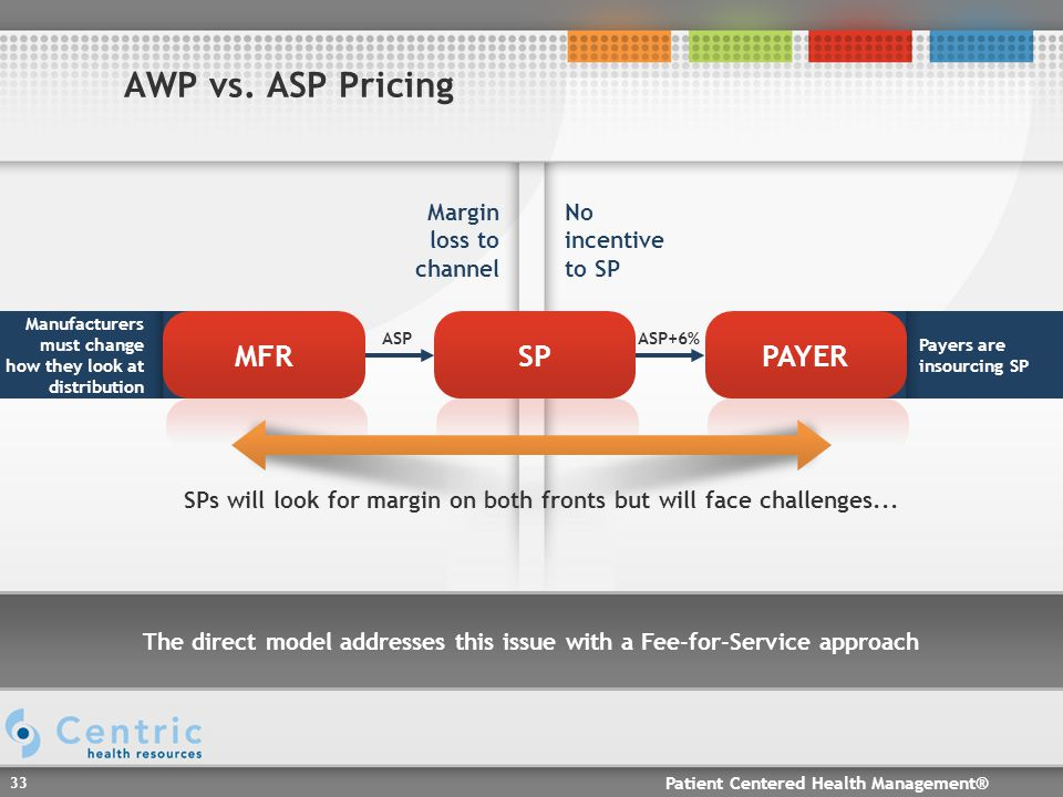 Patient Centered Health Management® 33 Payers are insourcing SP Manufacturers must change how they look at distribution AWP vs.