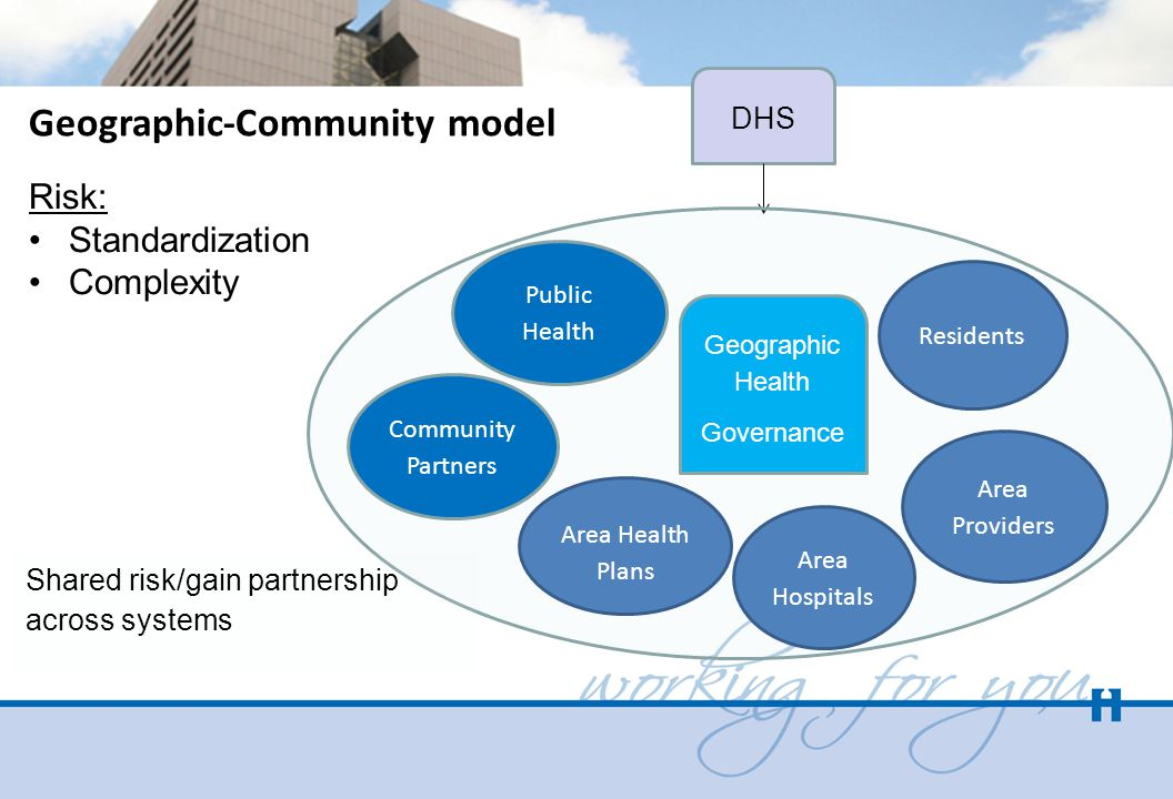 DHS Geographic-Community model Risk: Standardization Complexity Geographic Health Governance Area Providers Residents Area Hospitals Area Health Plans Community Partners Shared risk/gain partnership across systems Public Health