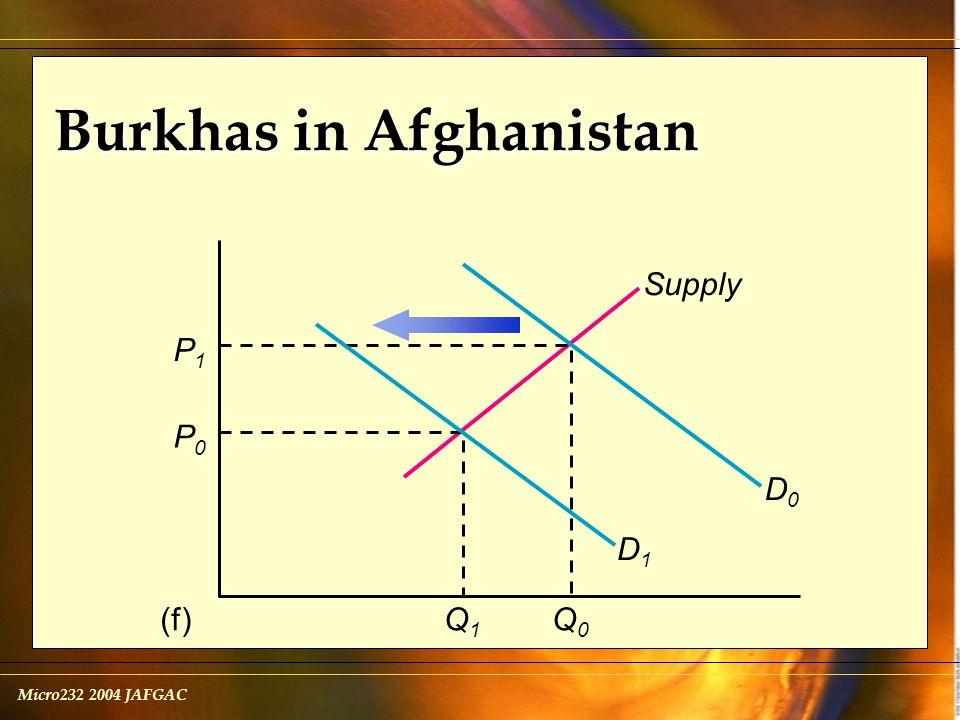 Micro232 2004 JAFGAC Burkhas in Afghanistan Supply (f) P1P1 Q0Q0 Q1Q1 P0P0 D1D1 D0D0