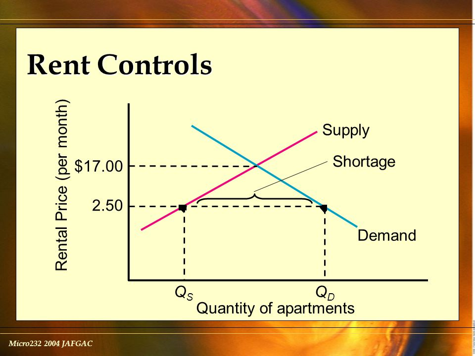 Micro232 2004 JAFGAC Rent Controls QSQS QDQD Supply Demand Rental Price (per month) Quantity of apartments 2.50 $17.00 Shortage