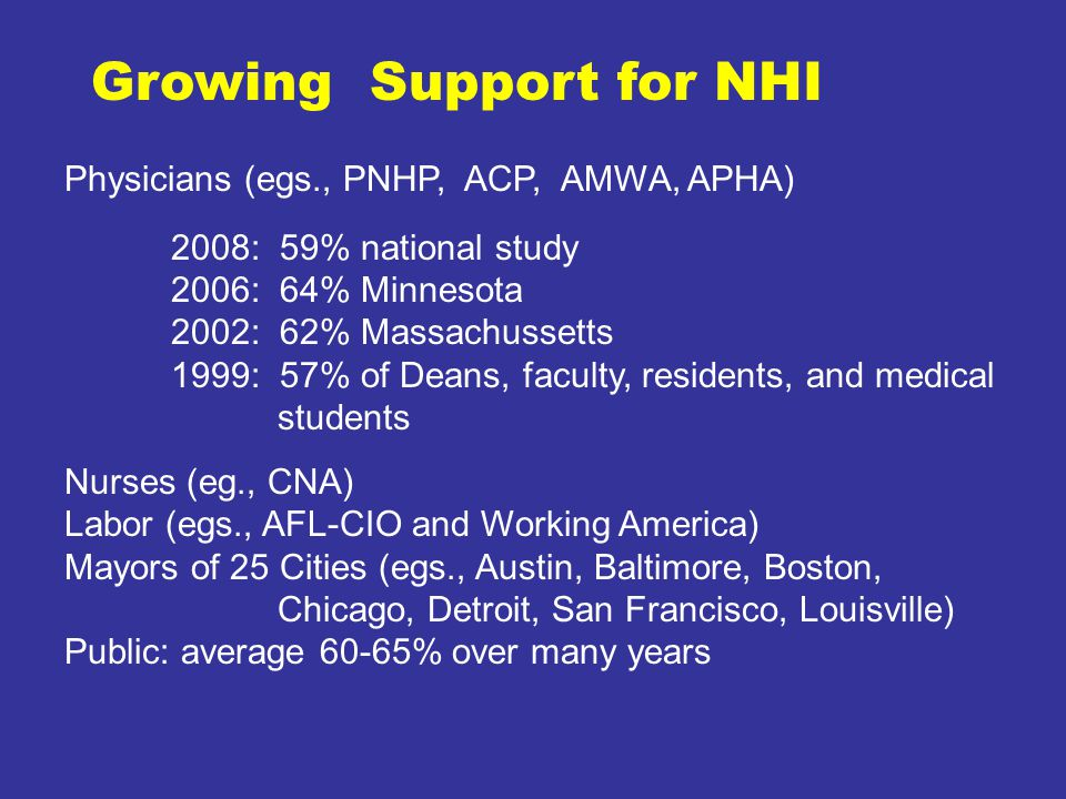 Growing Support for NHI Physicians (egs., PNHP, ACP, AMWA, APHA) 2008: 59% national study 2006: 64% Minnesota 2002: 62% Massachussetts 1999: 57% of Deans, faculty, residents, and medical students Nurses (eg., CNA) Labor (egs., AFL-CIO and Working America) Mayors of 25 Cities (egs., Austin, Baltimore, Boston, Chicago, Detroit, San Francisco, Louisville) Public: average 60-65% over many years