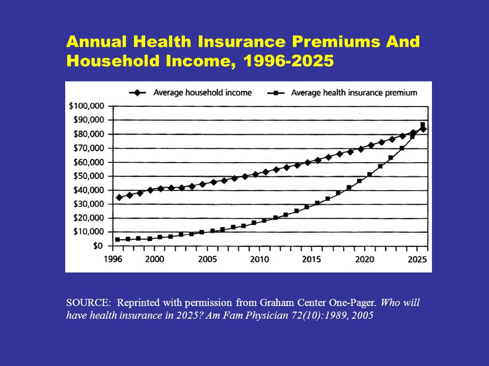 Annual Health Insurance Premiums And Household Income, 1996-2025 SOURCE: Reprinted with permission from Graham Center One-Pager.