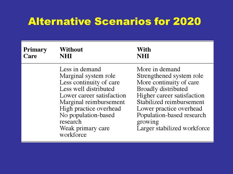 Alternative Scenarios for 2020