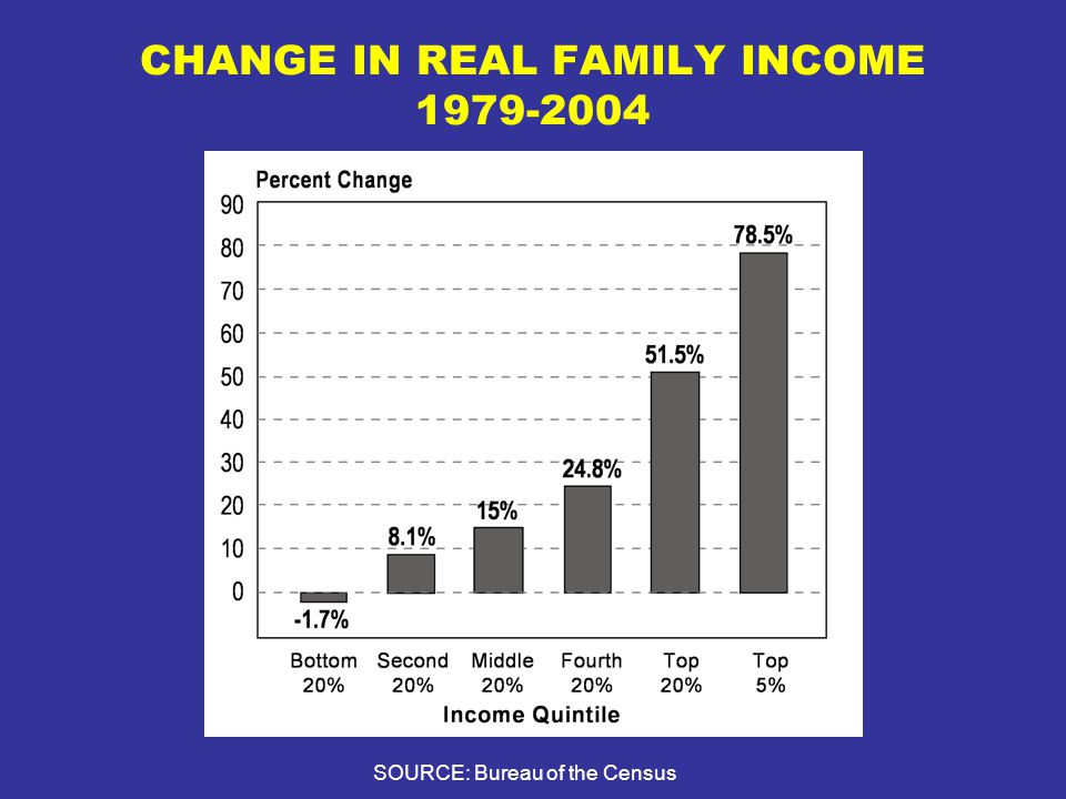 CHANGE IN REAL FAMILY INCOME 1979-2004 SOURCE: Bureau of the Census