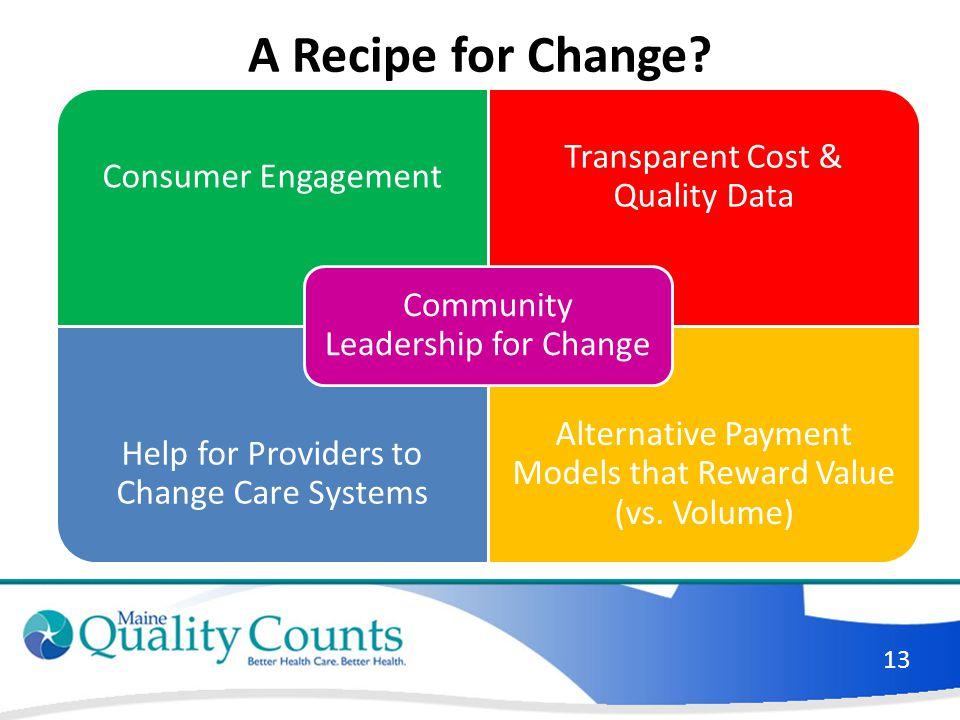 A Recipe for Change? Consumer Engagement Transparent Cost & Quality Data Help for Providers to Change Care Systems Alternative Payment Models that Rew