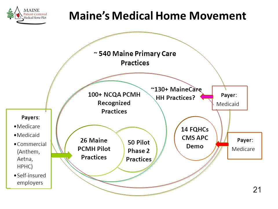 Maine's Medical Home Movement ~ 540 Maine Primary Care Practices 26 Maine PCMH Pilot Practices 50 Pilot Phase 2 Practices 14 FQHCs CMS APC Demo 100+ N