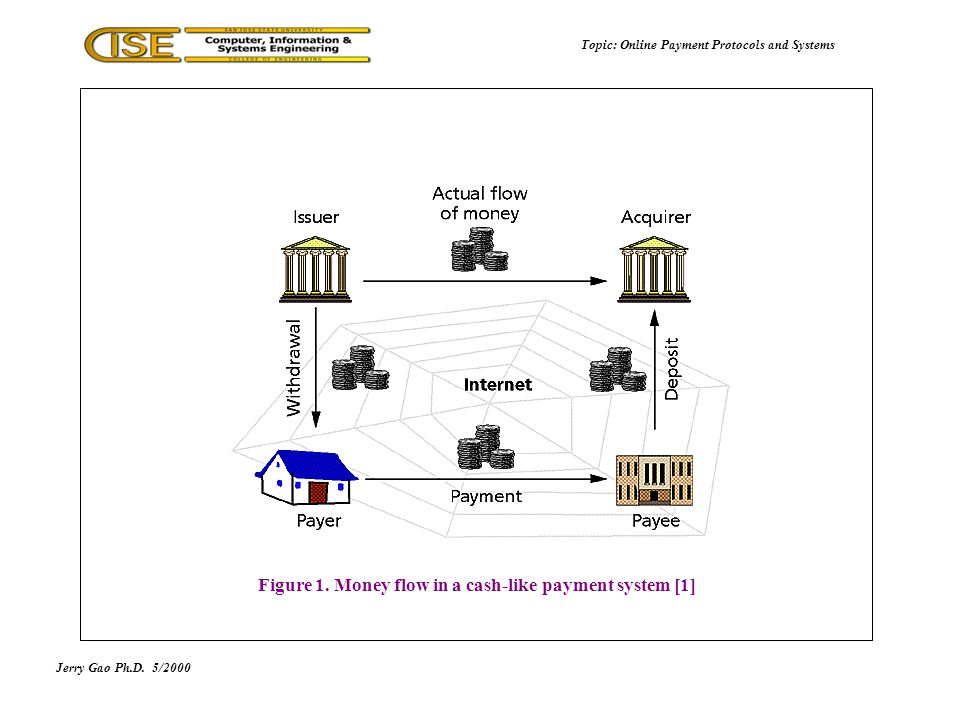 Figure 1. Money flow in a cash-like payment system [1] Jerry Gao Ph.D.5/2000 Topic: Online Payment Protocols and Systems