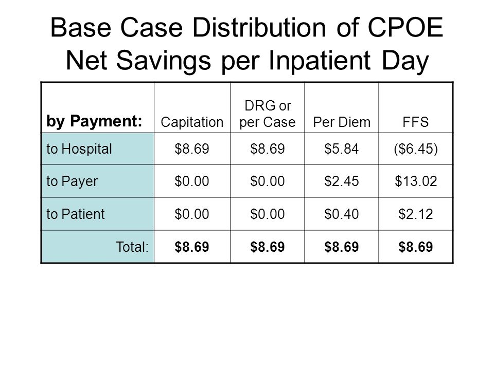 Base Case Distribution of CPOE Net Savings per Inpatient Day by Payment: Capitation DRG or per CasePer DiemFFS to Hospital$8.69 $5.84($6.45) to Payer$0.00 $2.45$13.02 to Patient$0.00 $0.40$2.12 Total:$8.69