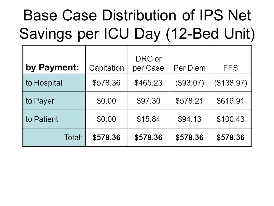 Base Case Distribution of IPS Net Savings per ICU Day (12-Bed Unit) by Payment: Capitation DRG or per CasePer DiemFFS to Hospital$578.36$465.23($93.07