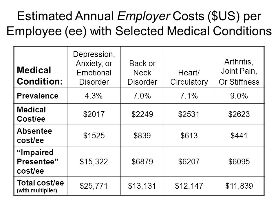 Estimated Annual Employer Costs ($US) per Employee (ee) with Selected Medical Conditions Medical Condition: Depression, Anxiety, or Emotional Disorder Back or Neck Disorder Heart/ Circulatory Arthritis, Joint Pain, Or Stiffness Prevalence4.3%7.0%7.1%9.0% Medical Cost/ee $2017$2249$2531$2623 Absentee cost/ee $1525$839$613$441 Impaired Presentee cost/ee $15,322$6879$6207$6095 Total cost/ee (with multiplier) $25,771$13,131$12,147$11,839
