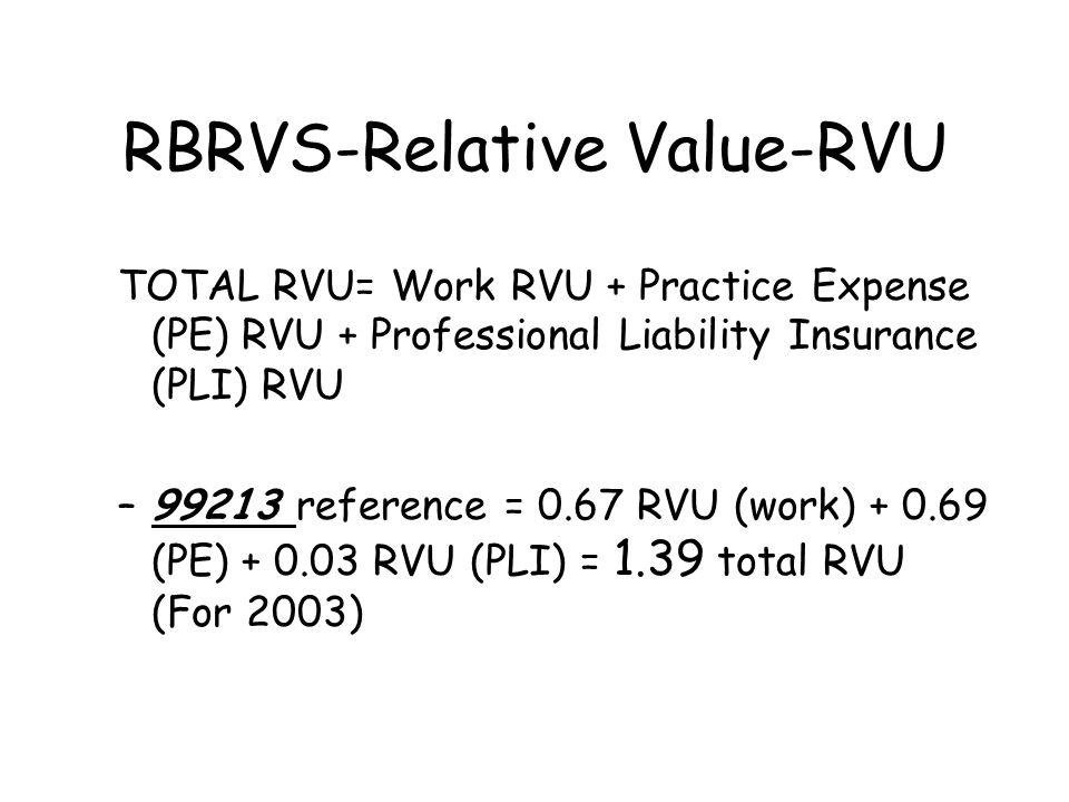 RBRVS-Relative Value-RVU TOTAL RVU= Work RVU + Practice Expense (PE) RVU + Professional Liability Insurance (PLI) RVU –99213 reference = 0.67 RVU (wor