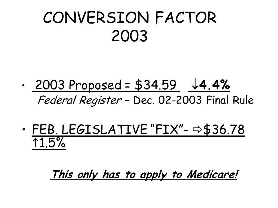 "CONVERSION FACTOR 2003 2003 Proposed = $34.59  4.4% Federal Register – Dec. 02-2003 Final Rule FEB. LEGISLATIVE ""FIX""-  $36.78  1.5% This only has"