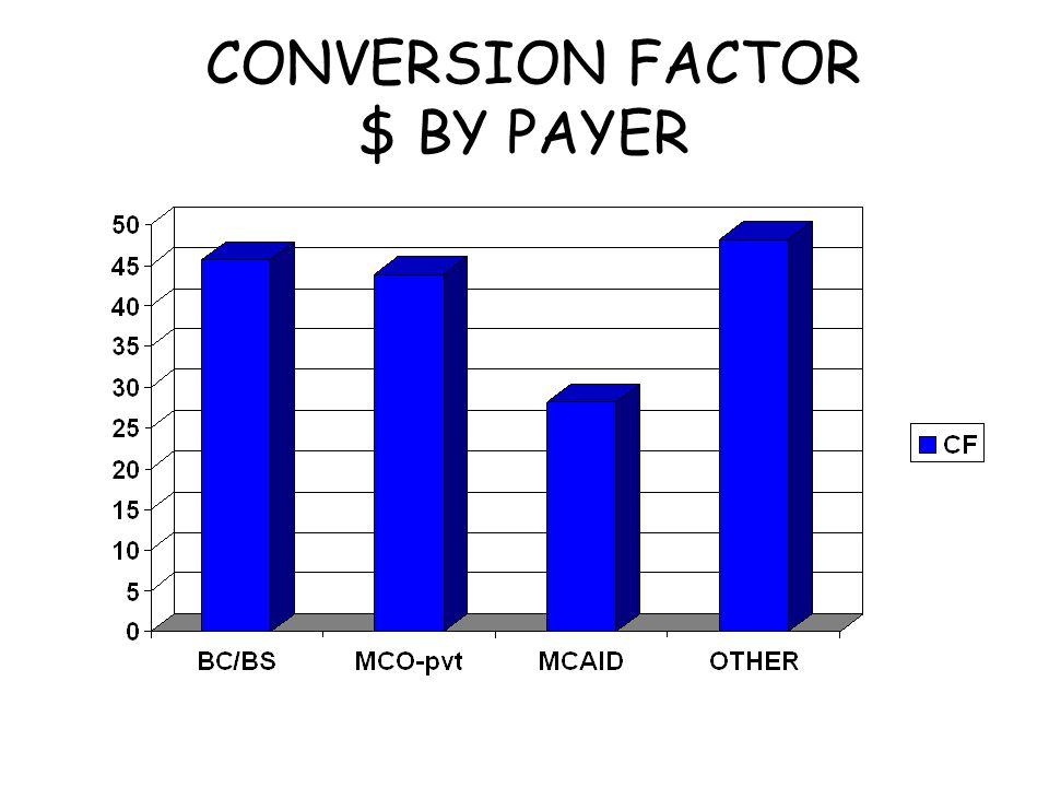 CONVERSION FACTOR $ BY PAYER