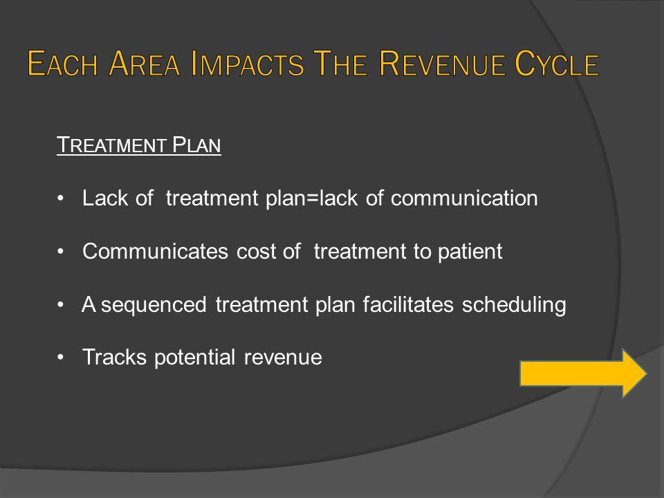 T REATMENT P LAN Lack of treatment plan=lack of communication Communicates cost of treatment to patient A sequenced treatment plan facilitates scheduling Tracks potential revenue