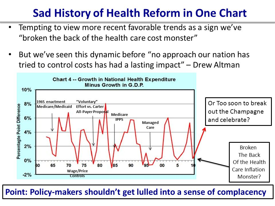 Sad History of Health Reform in One Chart Tempting to view more recent favorable trends as a sign we've broken the back of the health care cost monster But we've seen this dynamic before no approach our nation has tried to control costs has had a lasting impact – Drew Altman 23 Or Too soon to break out the Champagne and celebrate.