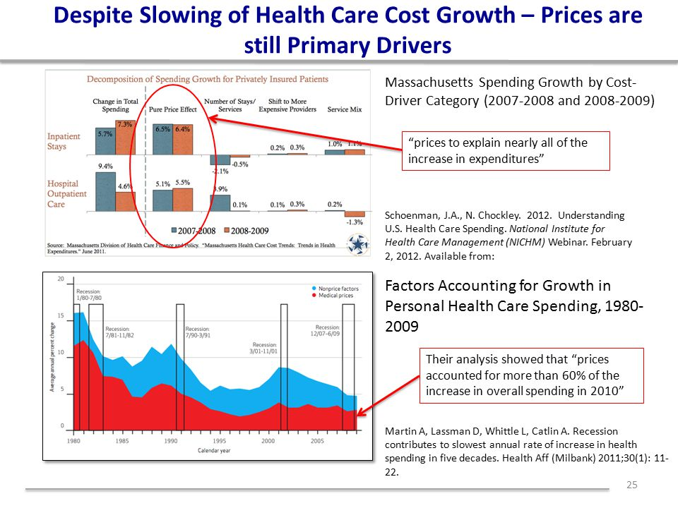 Despite Slowing of Health Care Cost Growth – Prices are still Primary Drivers 25 Massachusetts Spending Growth by Cost- Driver Category (2007-2008 and 2008-2009) Factors Accounting for Growth in Personal Health Care Spending, 1980- 2009 Martin A, Lassman D, Whittle L, Catlin A.