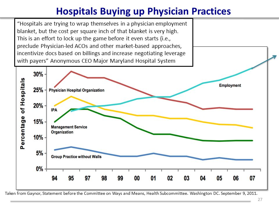 Hospitals Buying up Physician Practices 27 Taken from Gaynor, Statement before the Committee on Ways and Means, Health Subcommittee.