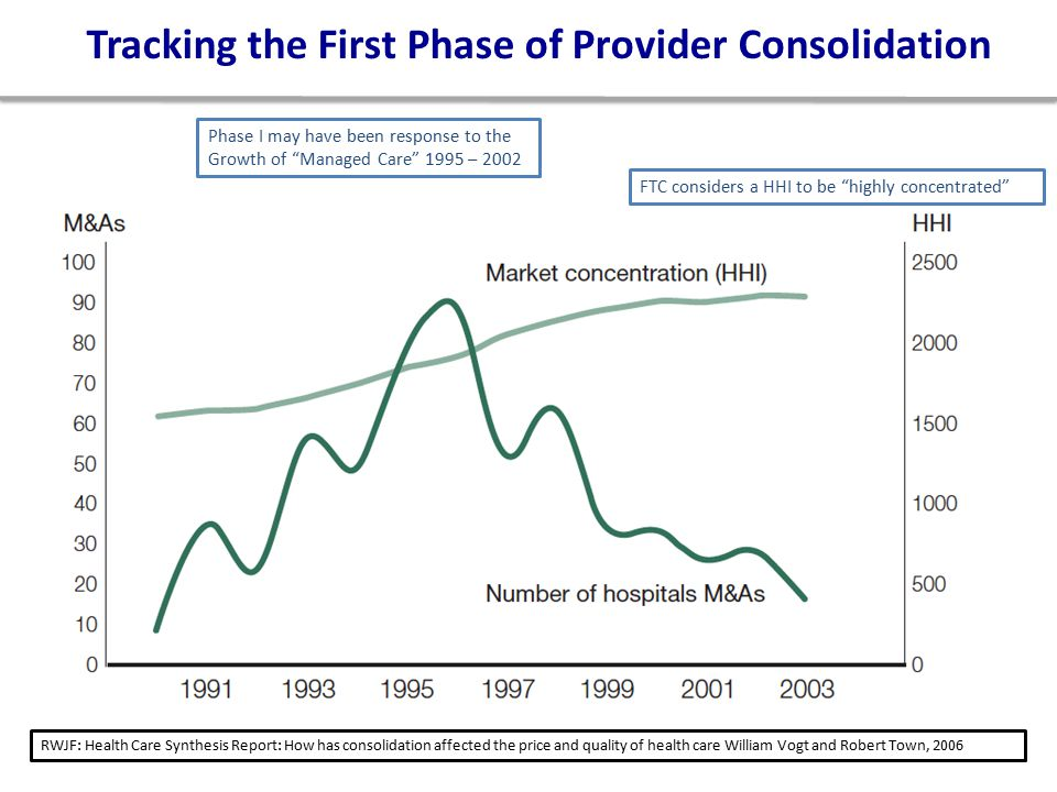7 Tracking the First Phase of Provider Consolidation Phase I may have been response to the Growth of Managed Care 1995 – 2002 RWJF: Health Care Synthesis Report: How has consolidation affected the price and quality of health care William Vogt and Robert Town, 2006 FTC considers a HHI to be highly concentrated