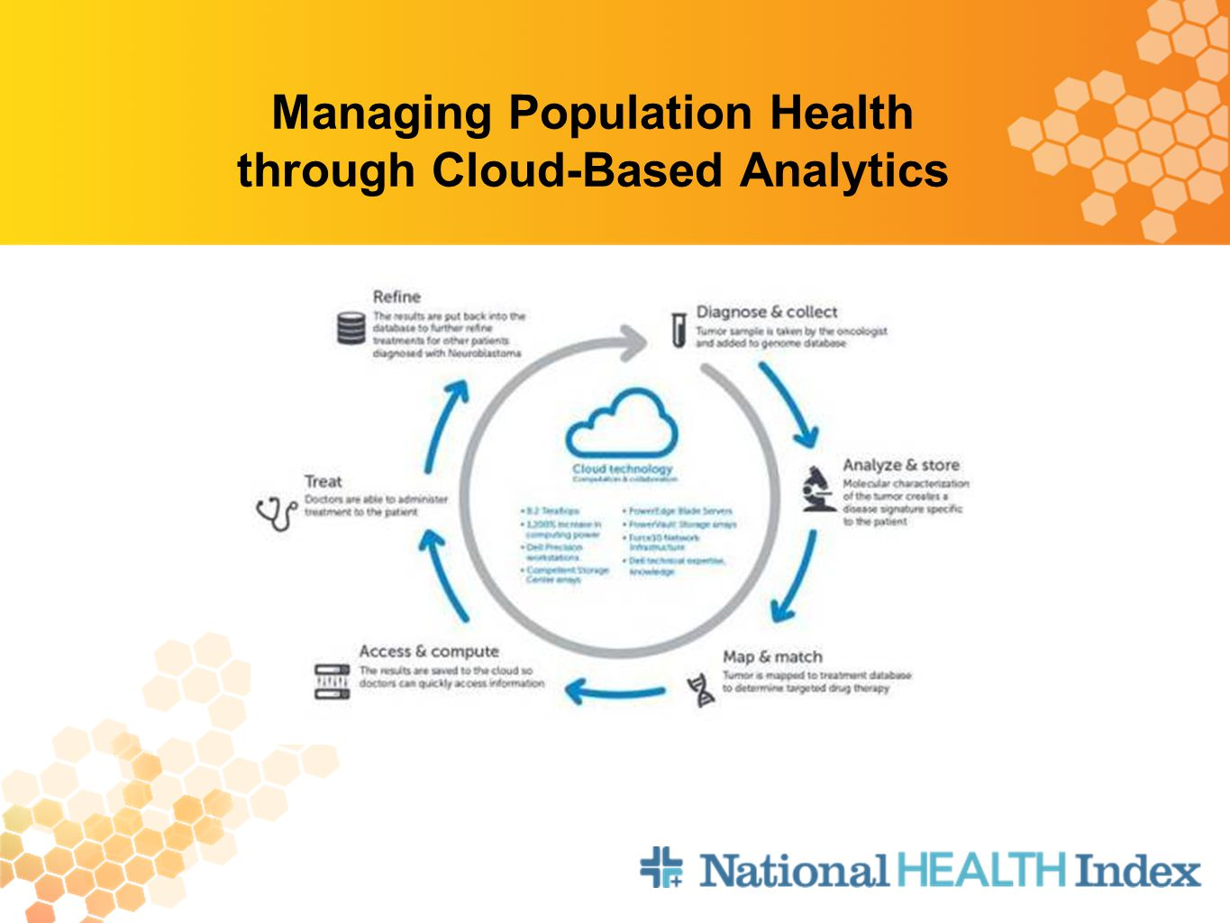 Managing Population Health through Cloud-Based Analytics