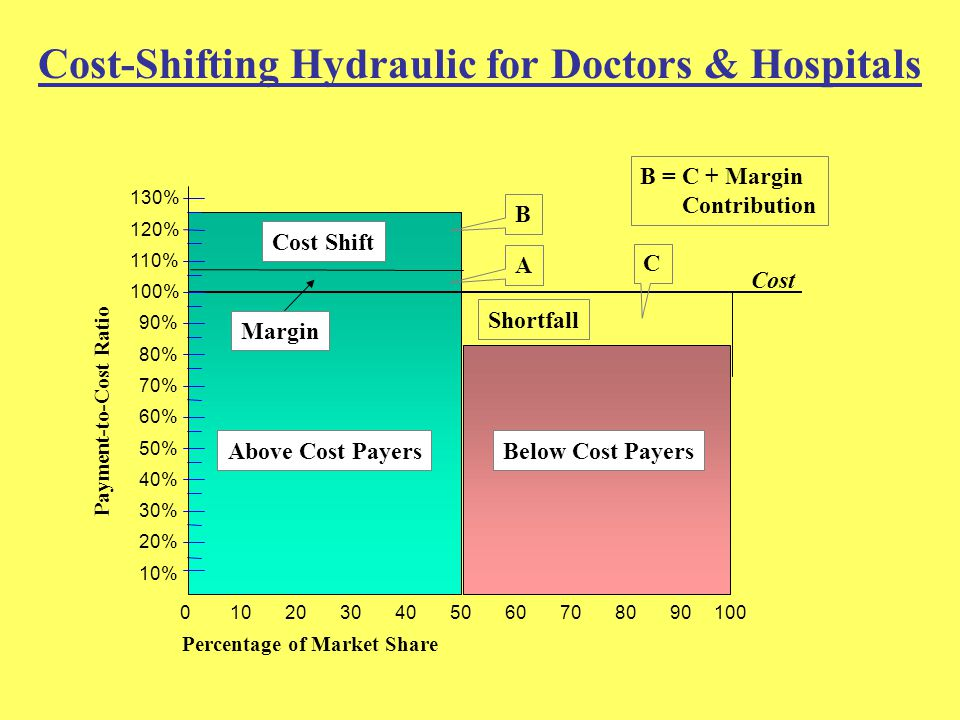 Cost-Shifting Hydraulic for Doctors & Hospitals 10% 20% 30% 40% 50% 60% 70% 80% 90% 100% 110% 120% 130% Cost 1080907060504030200100 Below Cost PayersAbove Cost Payers Payment-to-Cost Ratio Percentage of Market Share B =C + Margin Contribution Margin Cost Shift Shortfall A B C