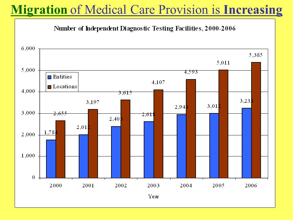 22 Migration of Medical Care Provision is Increasing