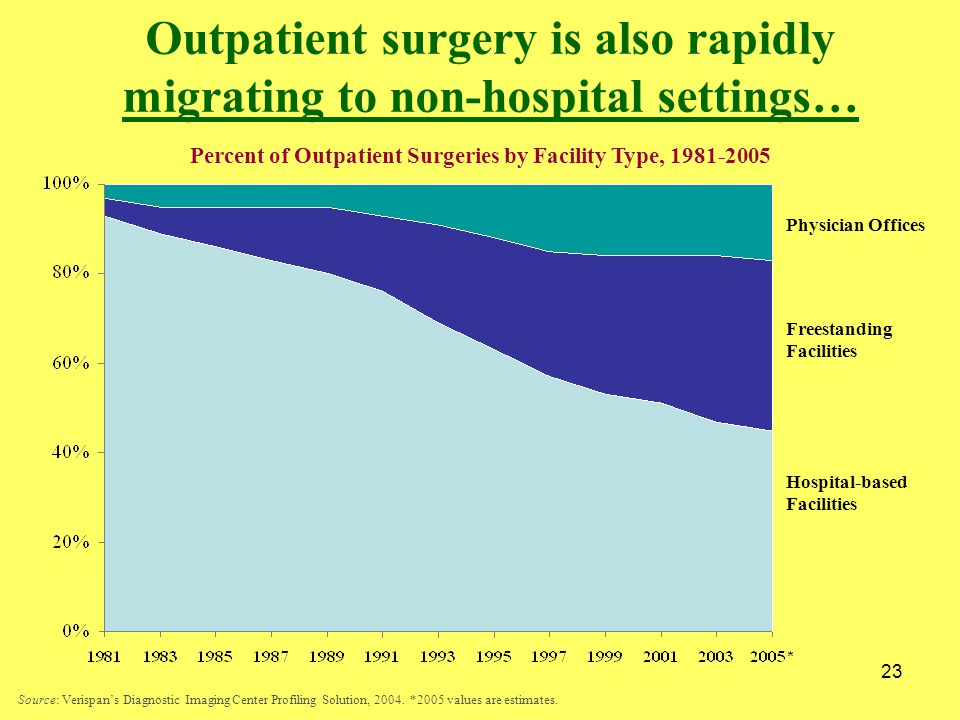23 Outpatient surgery is also rapidly migrating to non-hospital settings… Physician Offices Freestanding Facilities Hospital-based Facilities Source: Verispan's Diagnostic Imaging Center Profiling Solution, 2004.