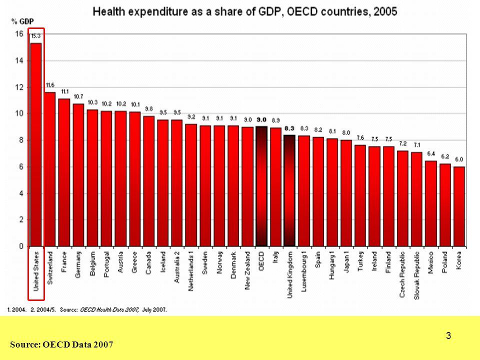 34 Segmentation of U.S. Health Care System Increasing: HSA's