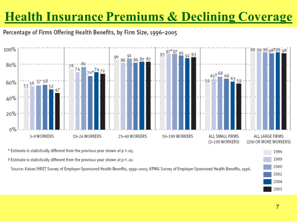 7 Health Insurance Premiums & Declining Coverage
