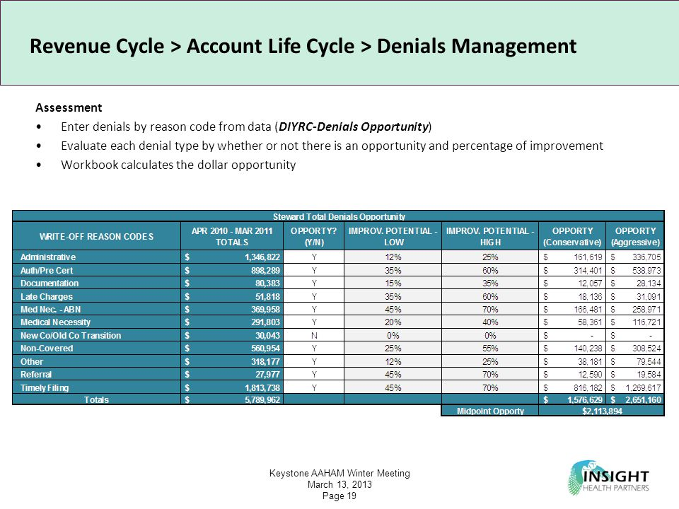 Keystone AAHAM Winter Meeting March 13, 2013 Page 19 Revenue Cycle > Account Life Cycle > Denials Management Assessment Enter denials by reason code from data (DIYRC-Denials Opportunity) Evaluate each denial type by whether or not there is an opportunity and percentage of improvement Workbook calculates the dollar opportunity