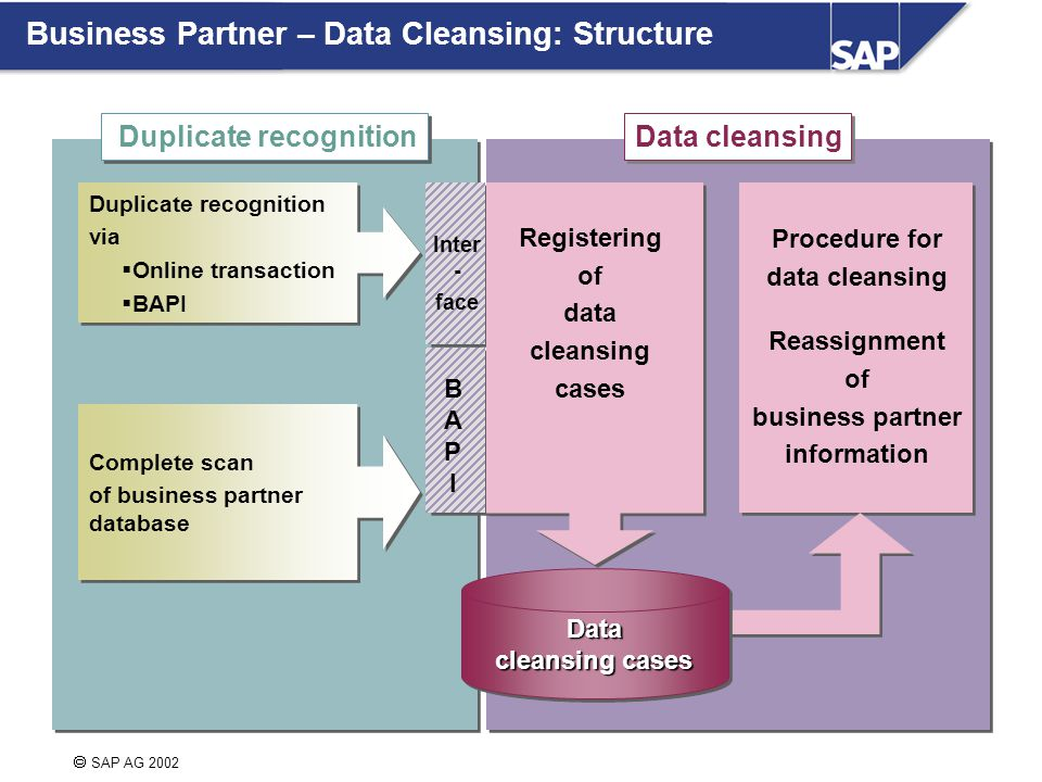  SAP AG 2002 Duplicate recognition Data cleansing Duplicate recognition via  Online transaction  BAPI Duplicate recognition via  Online transaction  BAPI Complete scan of business partner database Complete scan of business partner database Inter - face BAPIBAPI Registering of data cleansing cases Data cleansing cases Procedure for data cleansing Reassignment of business partner information Business Partner – Data Cleansing: Structure