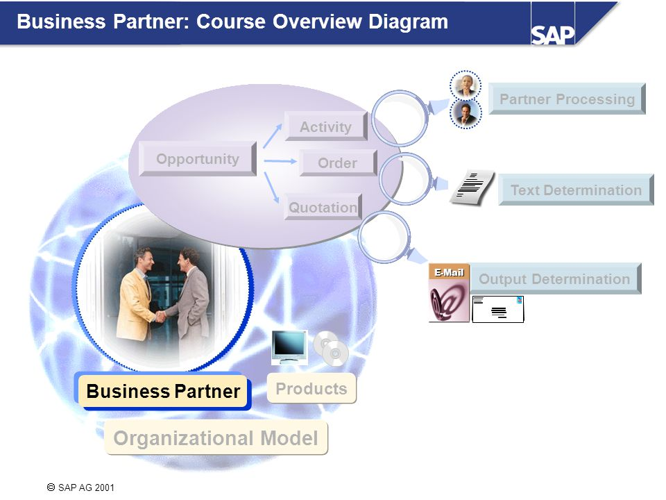  SAP AG 2002 Business Partner: Course Overview Diagram Organizational Model Business Partner Quotation Partner Processing Order Activity Products Output Determination E-Mail Text Determination Opportunity  SAP AG 2001