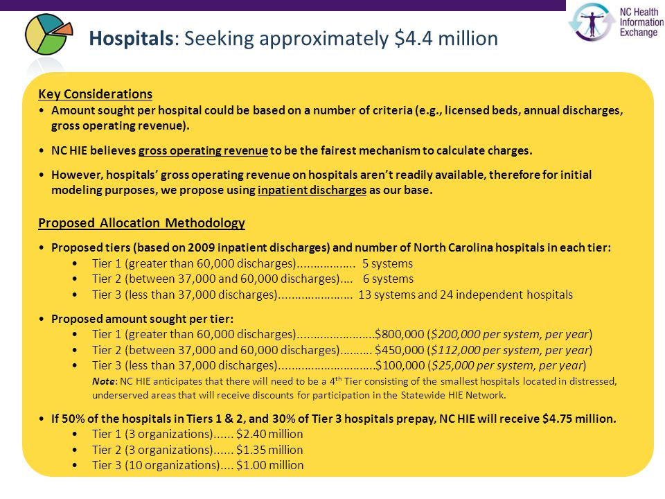 Hospitals: Seeking approximately $4.4 million Key Considerations Amount sought per hospital could be based on a number of criteria (e.g., licensed beds, annual discharges, gross operating revenue).