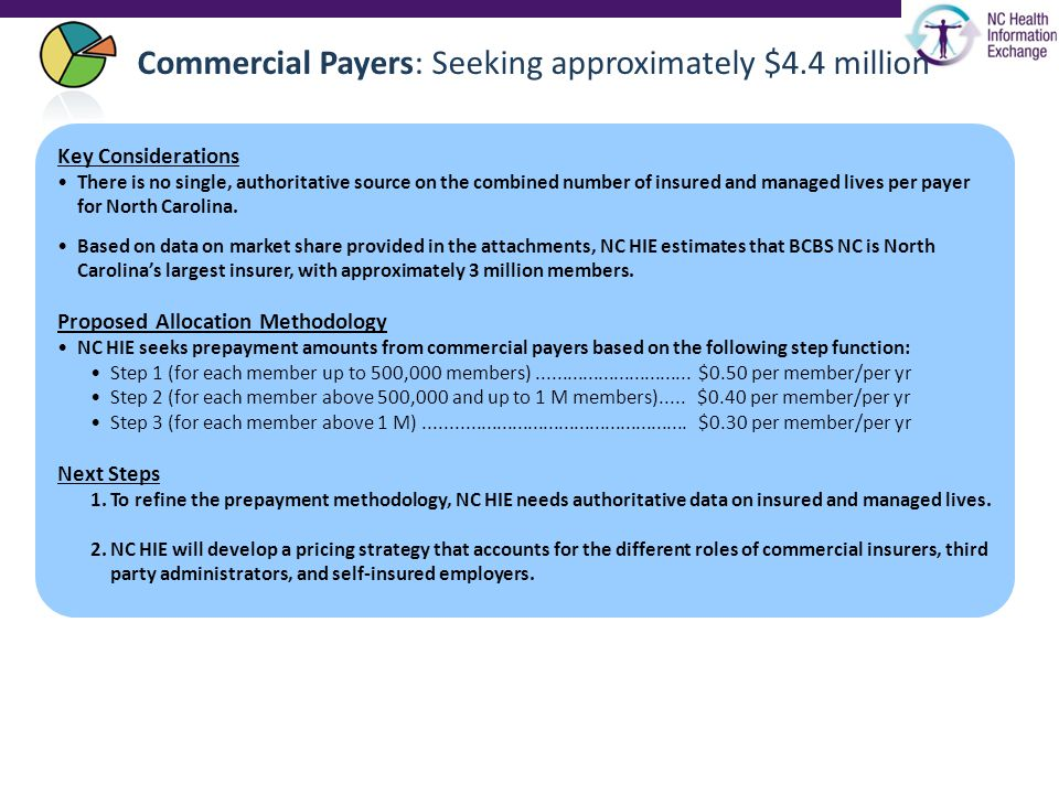 Commercial Payers: Seeking approximately $4.4 million Key Considerations There is no single, authoritative source on the combined number of insured and managed lives per payer for North Carolina.