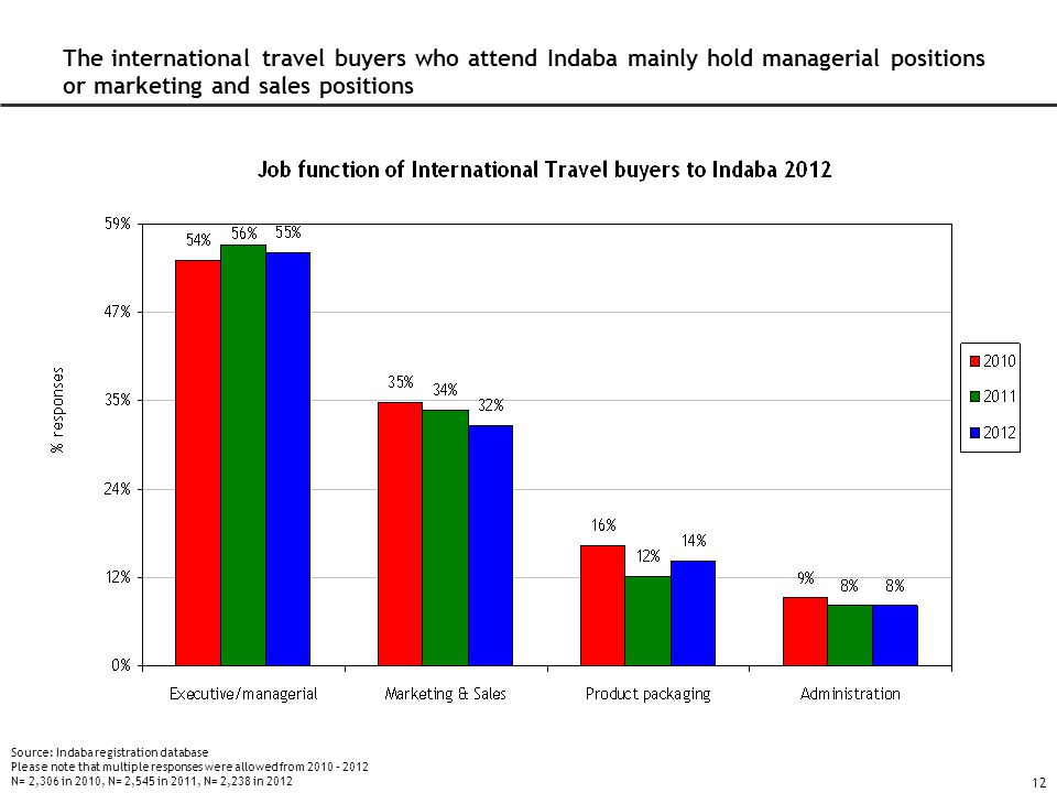 12 The international travel buyers who attend Indaba mainly hold managerial positions or marketing and sales positions Source: Indaba registration database Please note that multiple responses were allowed from 2010 – 2012 N= 2,306 in 2010, N= 2,545 in 2011, N= 2,238 in 2012