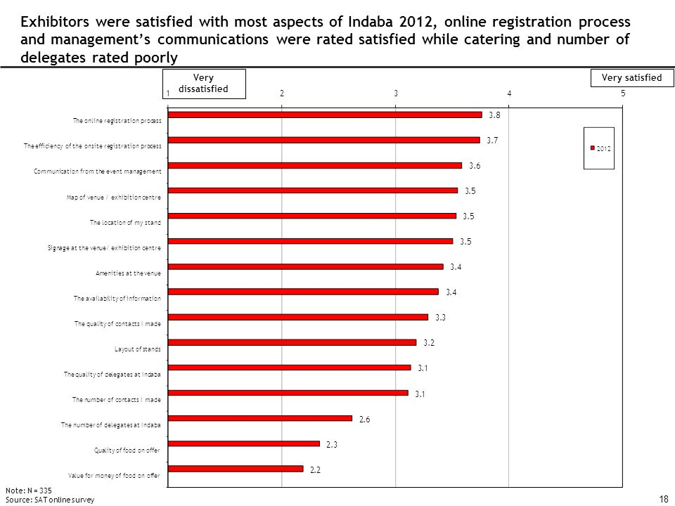 18 Exhibitors were satisfied with most aspects of Indaba 2012, online registration process and management's communications were rated satisfied while catering and number of delegates rated poorly Very dissatisfied Very satisfied Note: N = 335 Source: SAT online survey
