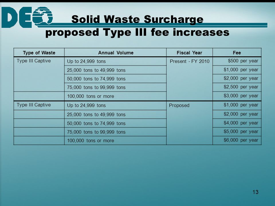 13 Solid Waste Surcharge proposed Type III fee increases Type of Waste Annual VolumeFiscal YearFee Type III CaptiveUp to 24,999 tonsPresent - FY 2010$