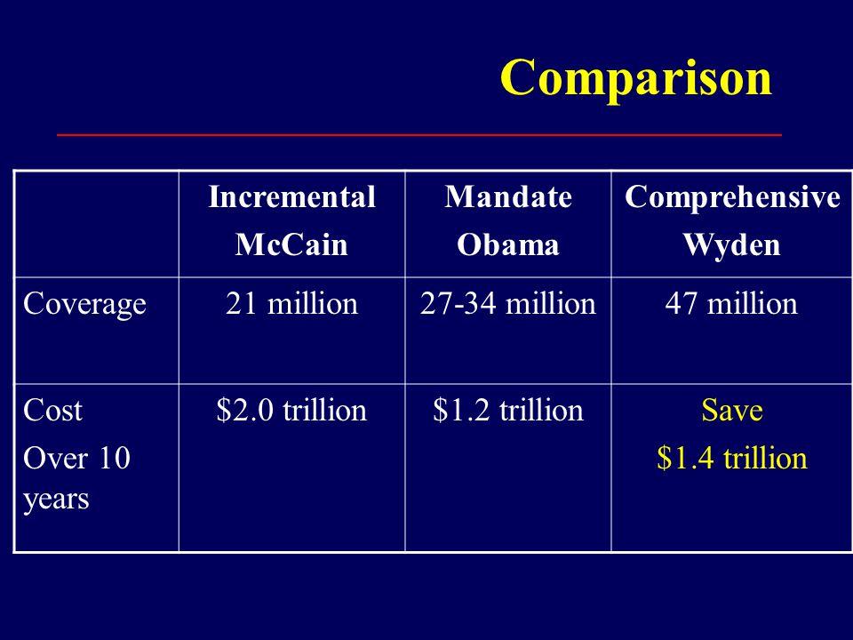 Comparison Incremental McCain Mandate Obama Comprehensive Wyden Coverage21 million27-34 million47 million Cost Over 10 years $2.0 trillion$1.2 trillionSave $1.4 trillion