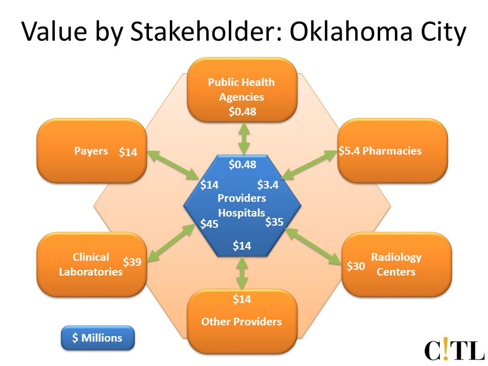 Provider Value by Stakeholder: Oklahoma City Providers Hospitals Pharmacies Radiology Centers Other Providers Public Health Agencies Payers Clinical Laboratories $30 $35 $5.4 $3.4 $14 $0.48 $39 $45 $ Millions