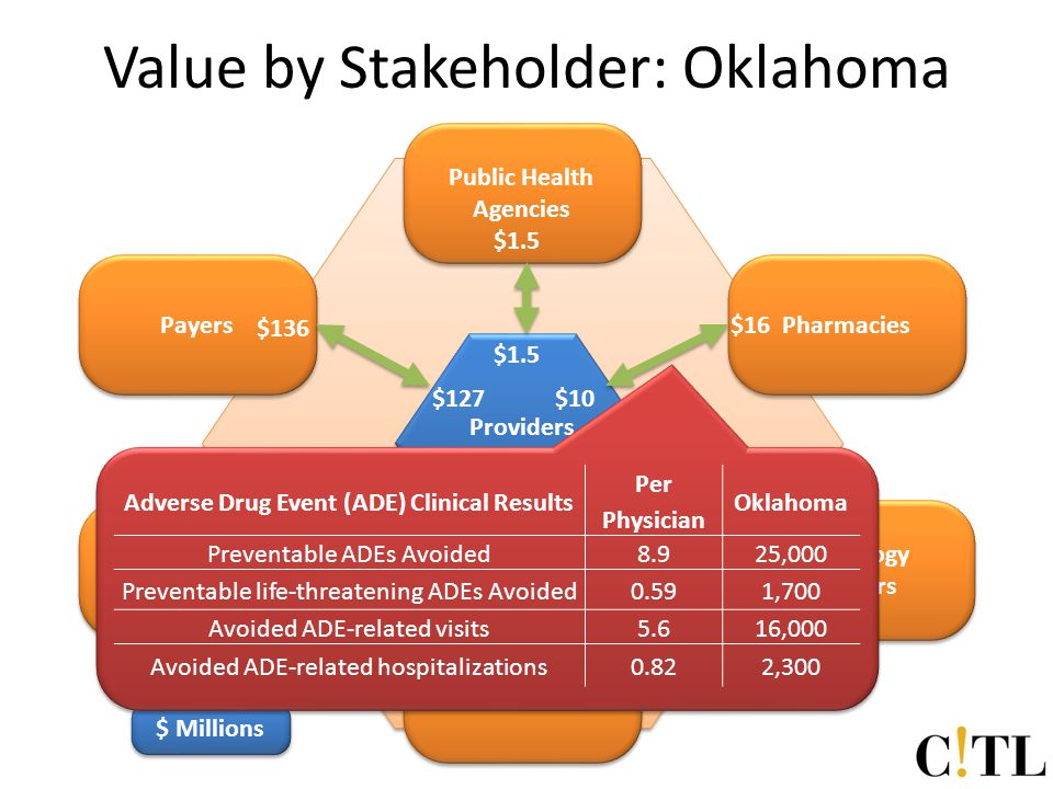 Provider Value by Stakeholder: Oklahoma Providers Hospitals Pharmacies Radiology Centers Other Providers Public Health Agencies Payers Clinical Laboratories $99 $116 $16 $10 $39 $127 $136 $1.5 $123 $141 $ Millions Adverse Drug Event (ADE) Clinical Results Per Physician Oklahoma Preventable ADEs Avoided8.925,000 Preventable life-threatening ADEs Avoided0.591,700 Avoided ADE-related visits5.616,000 Avoided ADE-related hospitalizations0.822,300