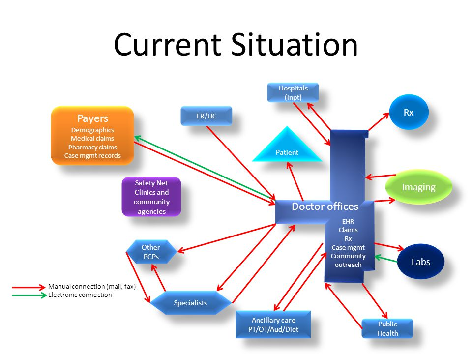 Current Situation Payers Demographics Medical claims Pharmacy claims Case mgmt records Payers Demographics Medical claims Pharmacy claims Case mgmt records Doctor offices EHR Claims Rx Case mgmt Community outreach Rx Imaging Hospitals (inpt) ER/UC Public Health Other PCPs Specialists Ancillary care PT/OT/Aud/Diet Ancillary care PT/OT/Aud/Diet Labs Manual connection (mail, fax) Electronic connection Safety Net Clinics and community agencies Patient