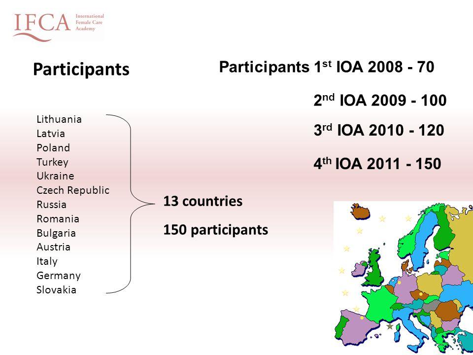 Participants Lithuania Latvia Poland Turkey Ukraine Czech Republic Russia Romania Bulgaria Austria Italy Germany Slovakia 13 countries 150 participant