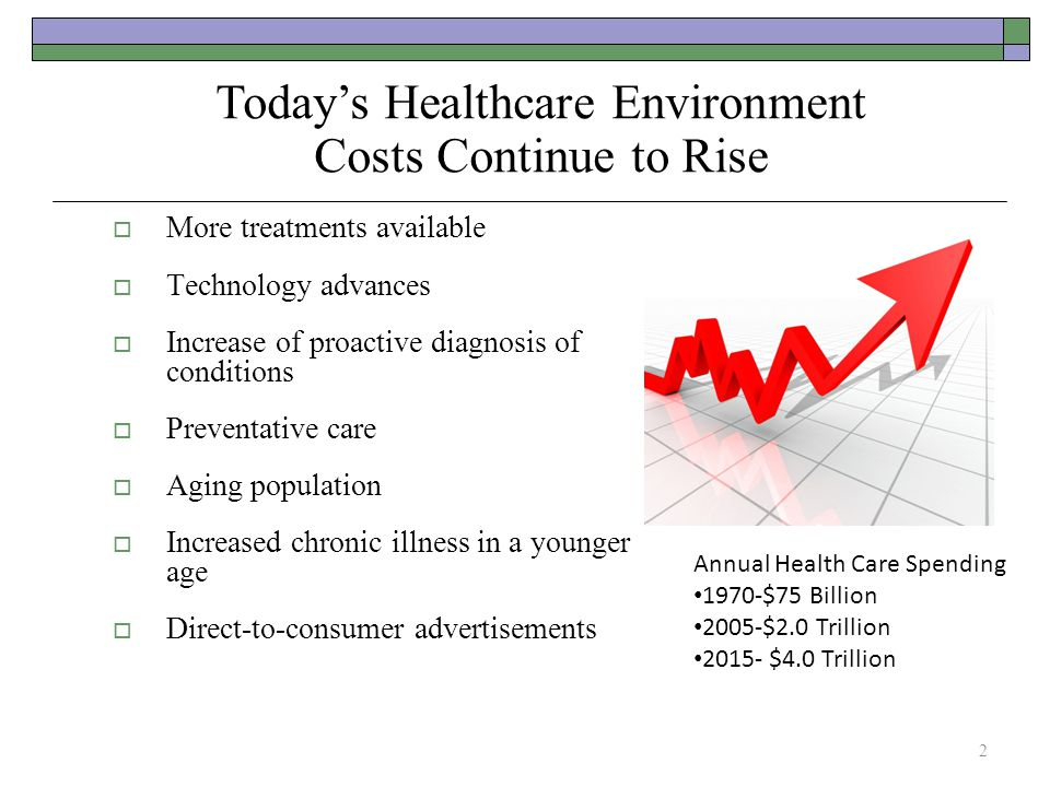  More treatments available  Technology advances  Increase of proactive diagnosis of conditions  Preventative care  Aging population  Increased c