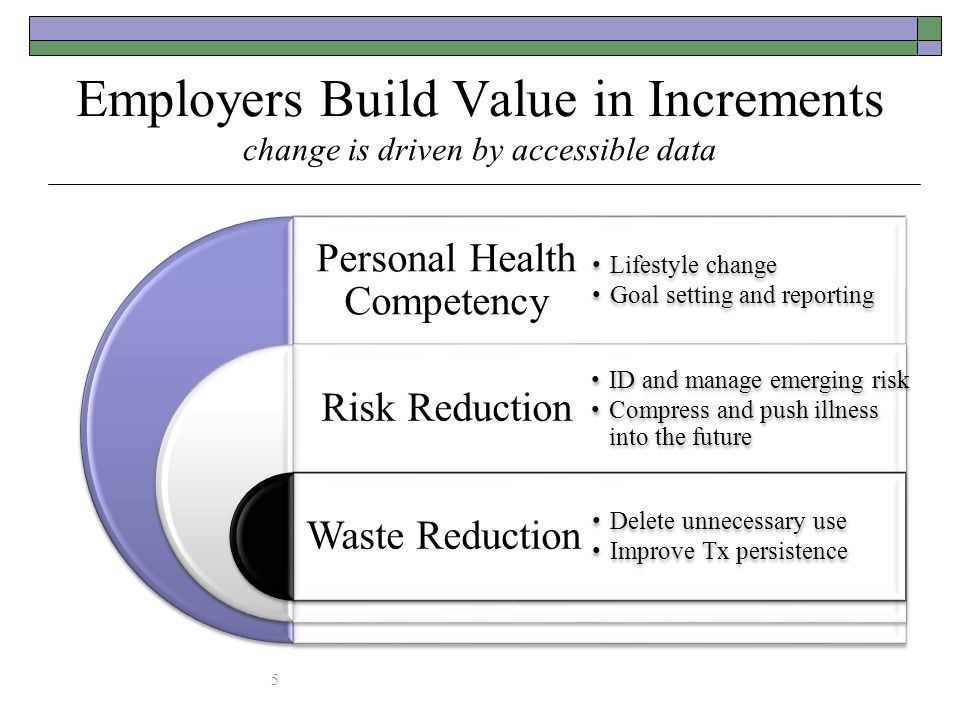 Employers Build Value in Increments change is driven by accessible data 5 Personal Health Competency Risk Reduction Waste Reduction Lifestyle change G