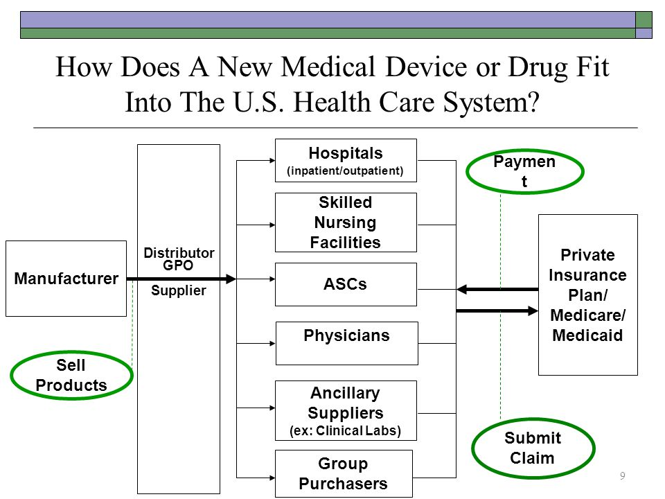 How Does A New Medical Device or Drug Fit Into The U.S. Health Care System? Hospitals (inpatient/outpatient) Group Purchasers Manufacturer Sell Produc