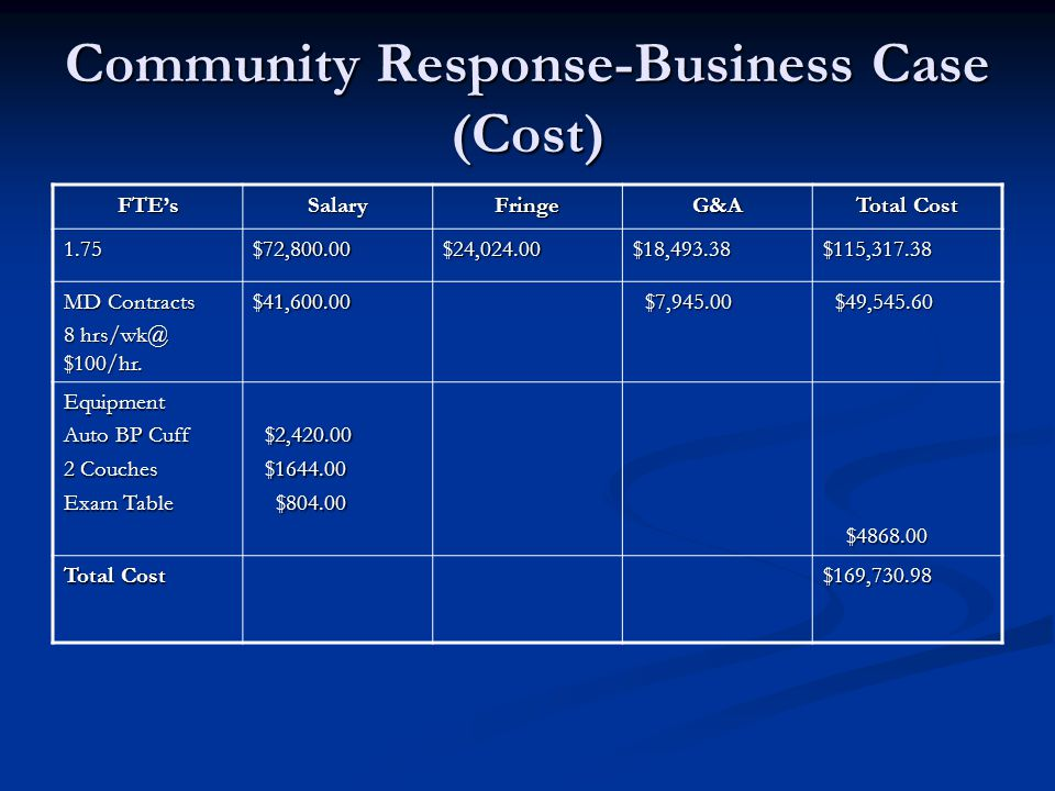 Community Response-Business Case (Cost) FTE'sSalaryFringeG&A Total Cost 1.75$72,800.00$24,024.00$18,493.38$115,317.38 MD Contracts 8 hrs/wk@ $100/hr.